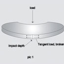 Standard Disc Springs Manufacturing Process