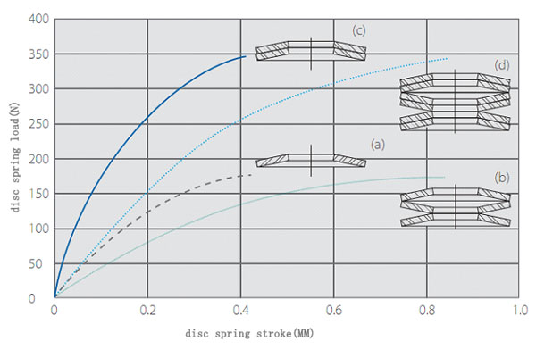 the relationship of disc spring combination and curves